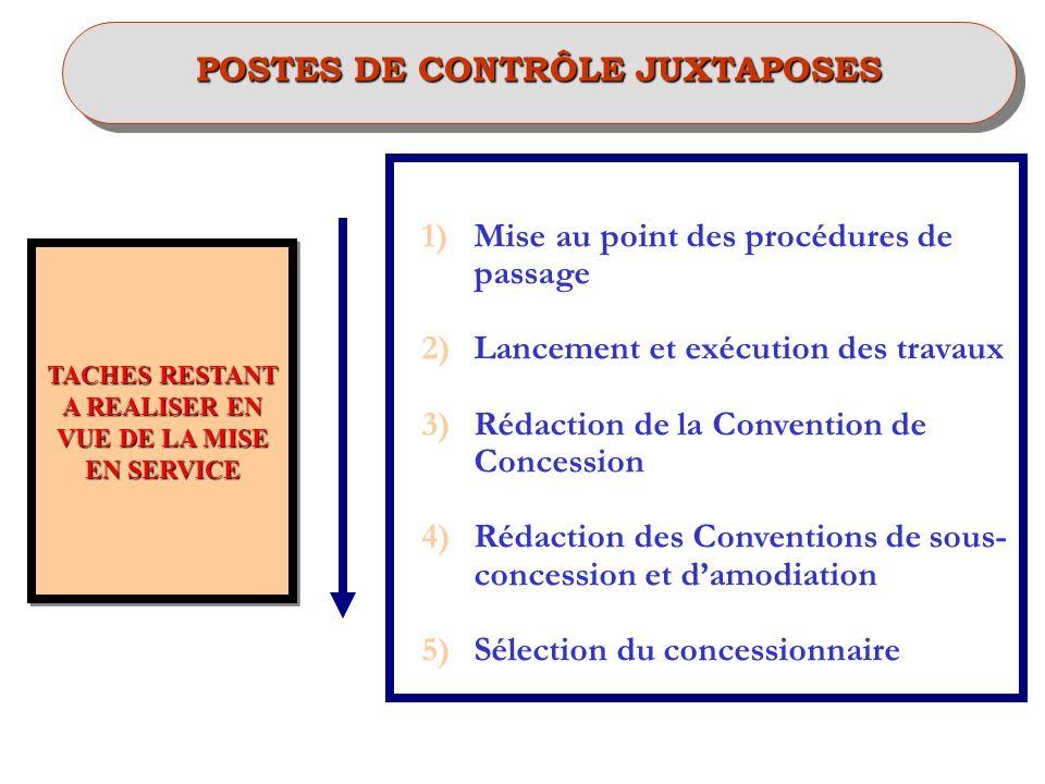 POSTES DE CONTRÔLE JUXTAPOSES