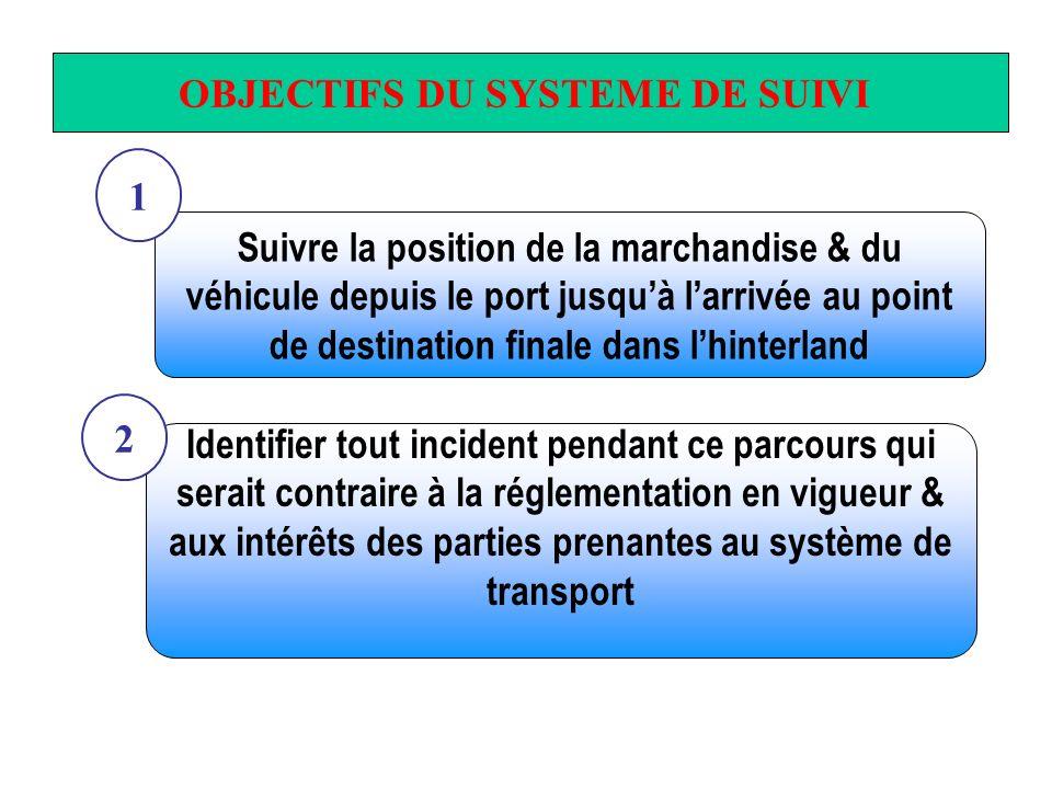 OBJECTIFS DU SYSTEME DE SUIVI