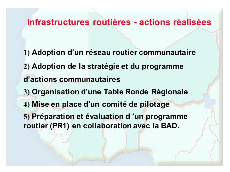 Infrastructures routières - actions réalisées