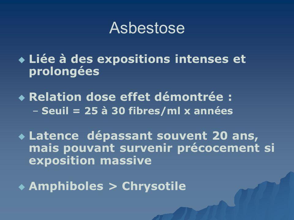 Asbestose Liée à des expositions intenses et prolongées