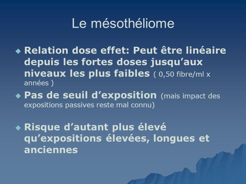 Le mésothéliome Relation dose effet: Peut être linéaire depuis les fortes doses jusqu'aux niveaux les plus faibles ( 0,50 fibre/ml x années )