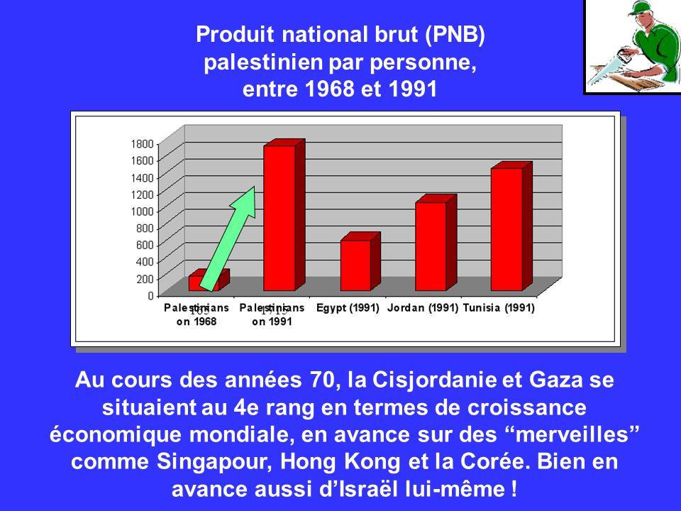 Produit national brut (PNB) palestinien par personne, entre 1968 et 1991