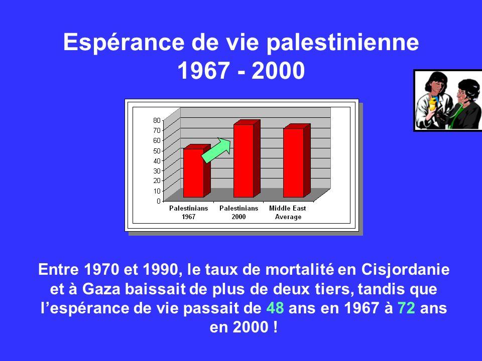 Espérance de vie palestinienne 1967 - 2000