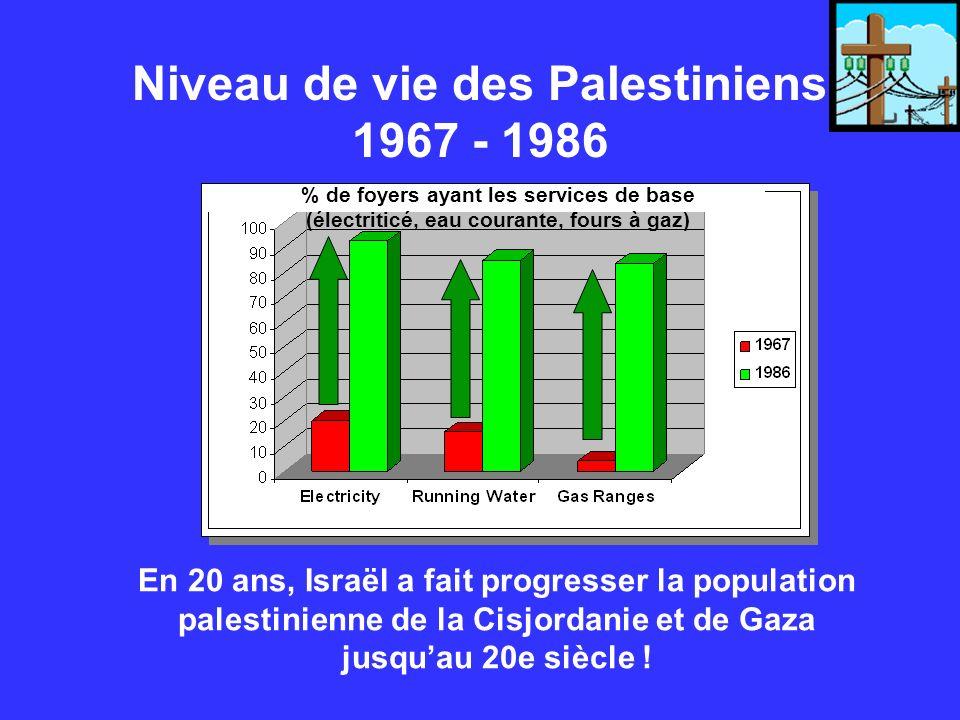 Niveau de vie des Palestiniens 1967 - 1986