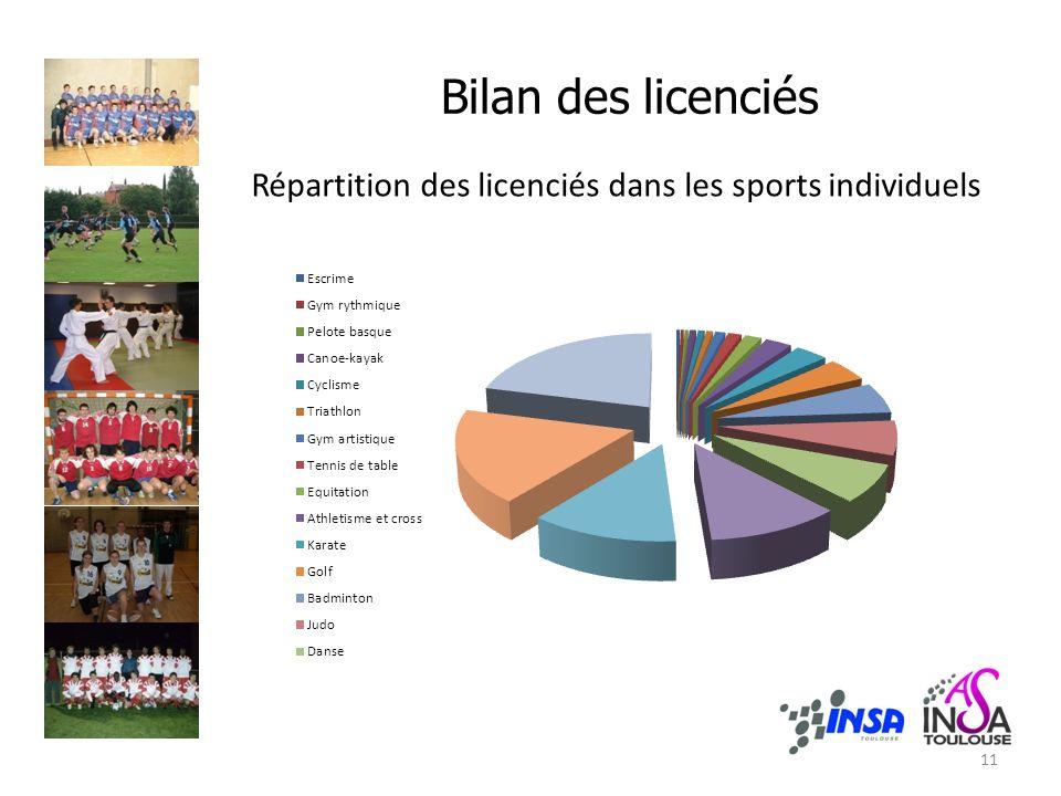Bilan des licenciés Répartition des licenciés dans les sports individuels