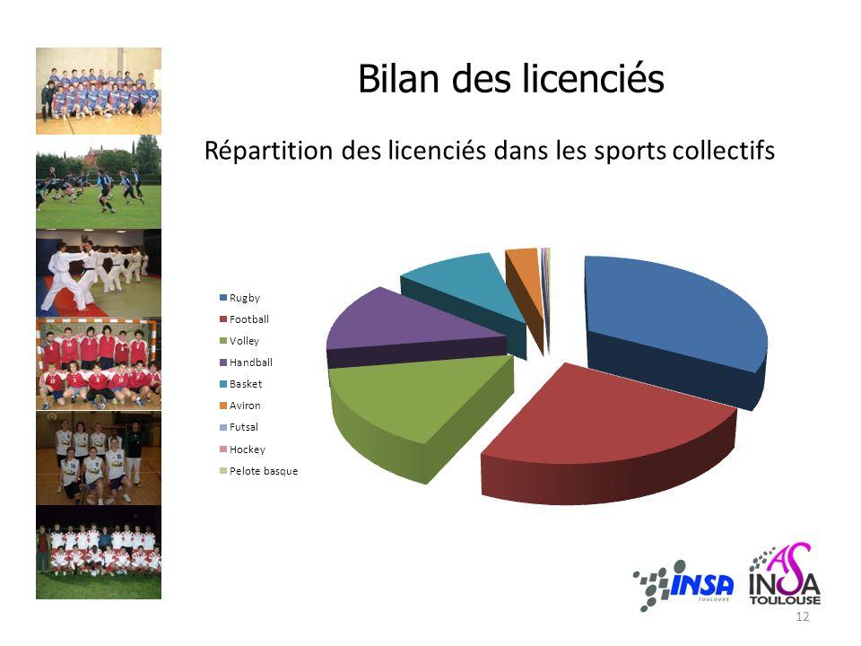 Bilan des licenciés Répartition des licenciés dans les sports collectifs