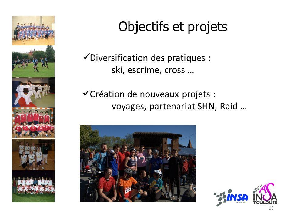 Objectifs et projets Diversification des pratiques :