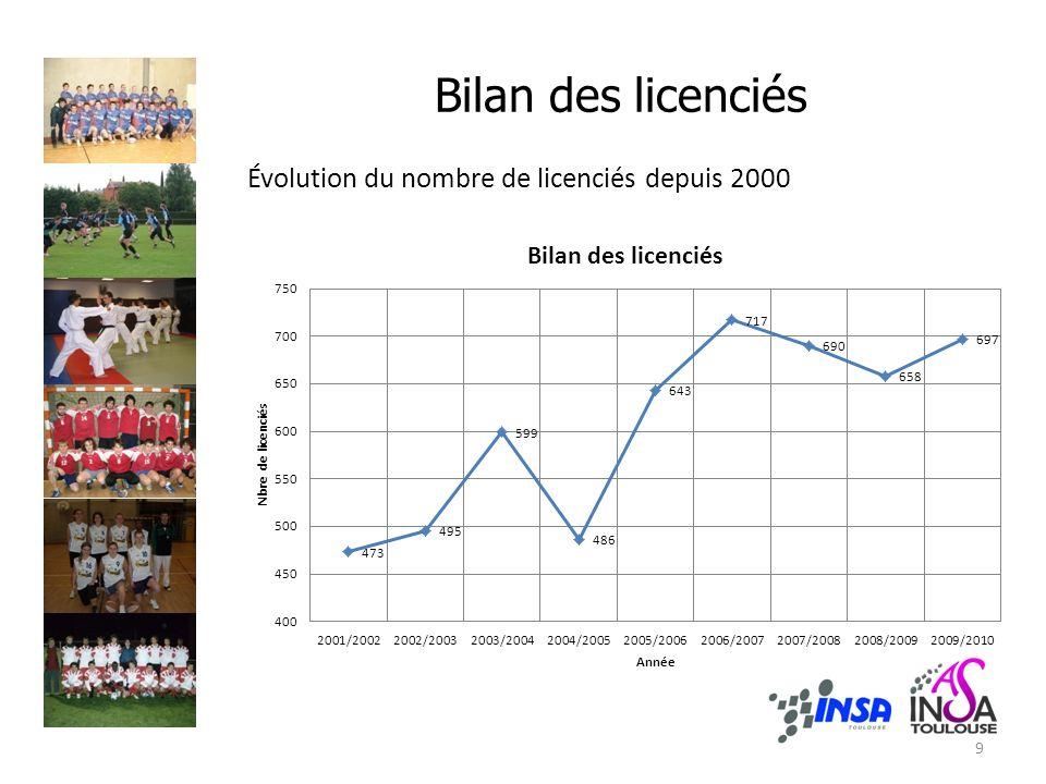 Bilan des licenciés Évolution du nombre de licenciés depuis 2000