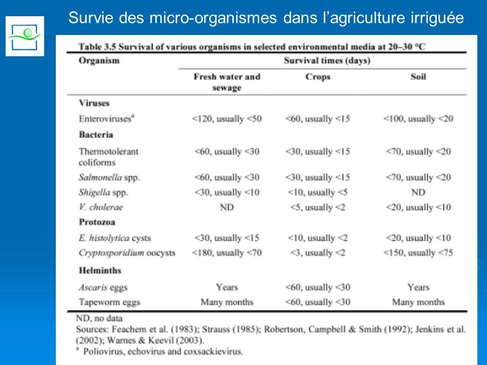 Survie des micro-organismes dans l'agriculture irriguée