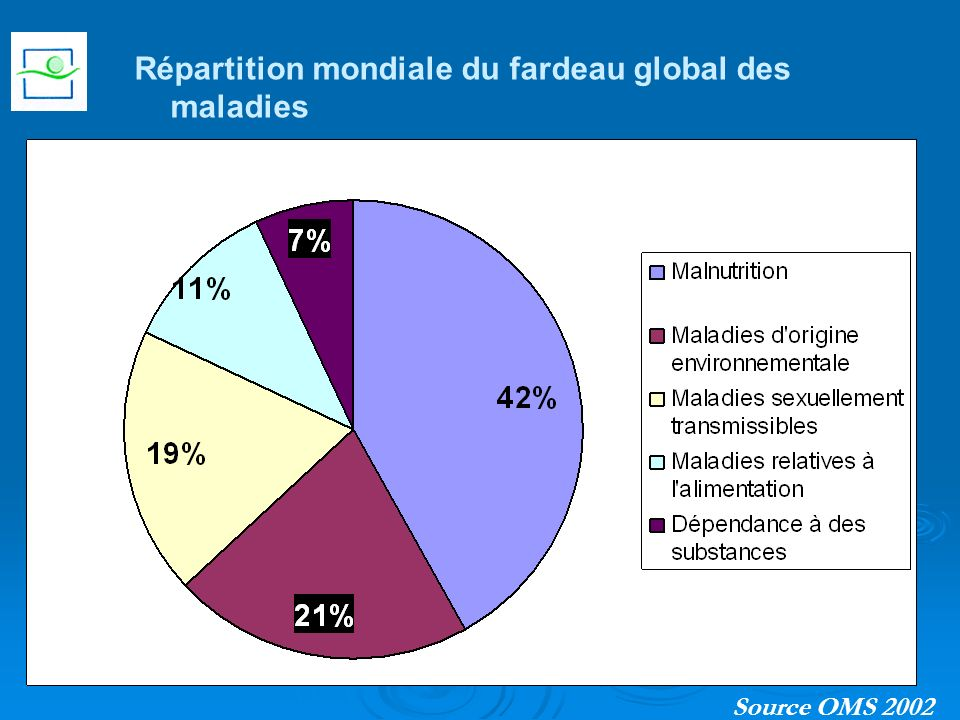 Répartition mondiale du fardeau global des maladies