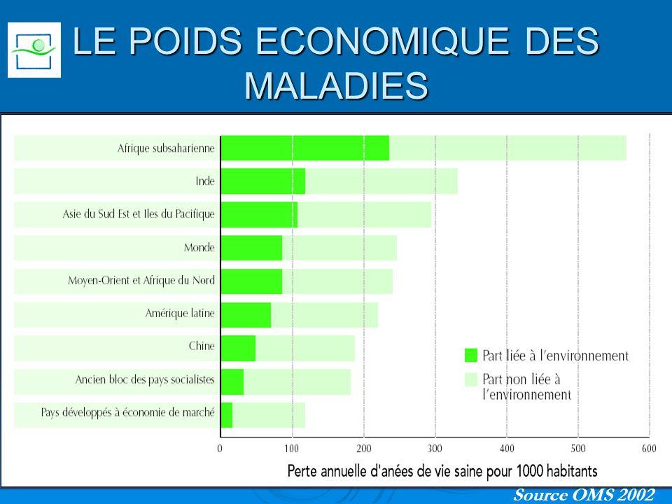 LE POIDS ECONOMIQUE DES MALADIES