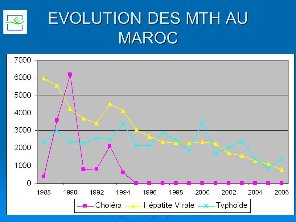 EVOLUTION DES MTH AU MAROC