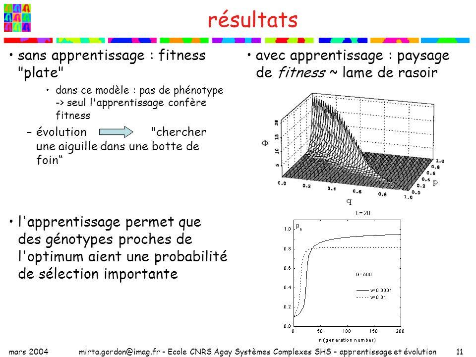résultats sans apprentissage : fitness plate