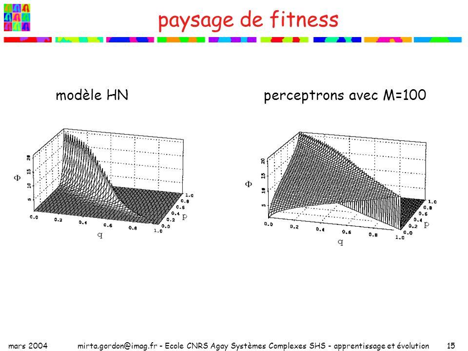 paysage de fitness modèle HN perceptrons avec M=100 mars 2004