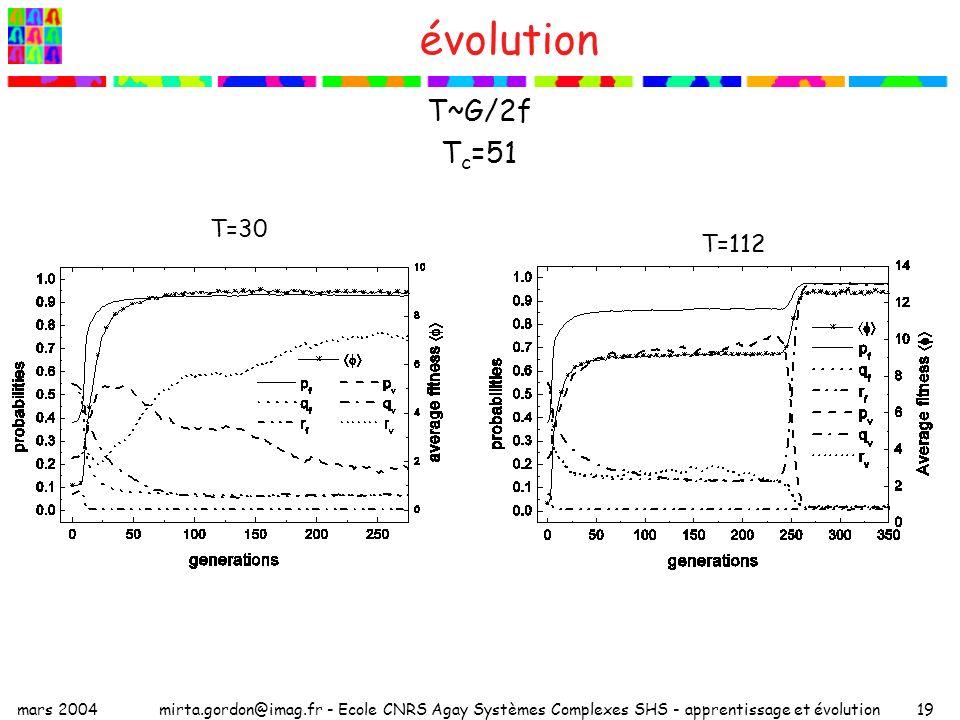 évolution T~G/2f Tc=51 T=30 T=112 mars 2004