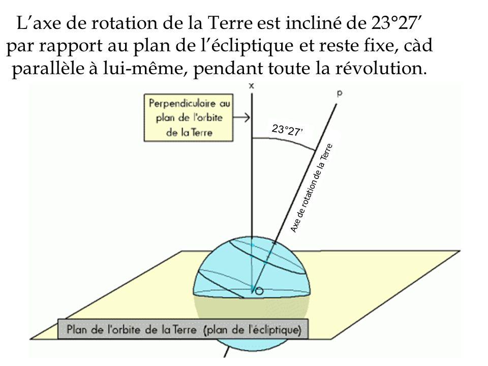 L'axe de rotation de la Terre est incliné de 23°27' par rapport au plan de l'écliptique et reste fixe, càd parallèle à lui-même, pendant toute la révolution.