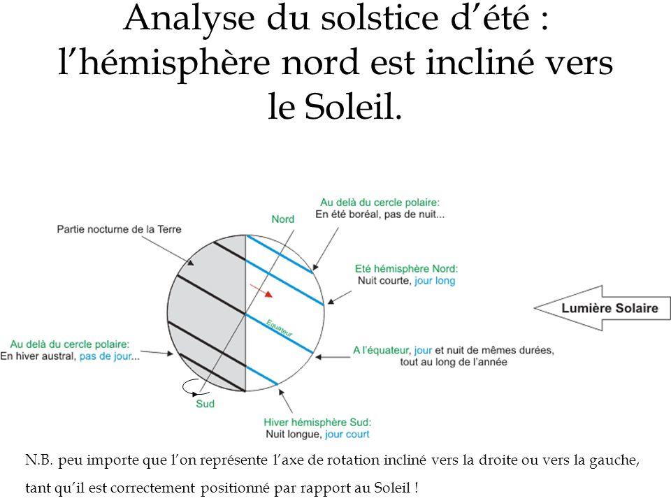 Analyse du solstice d'été : l'hémisphère nord est incliné vers le Soleil.