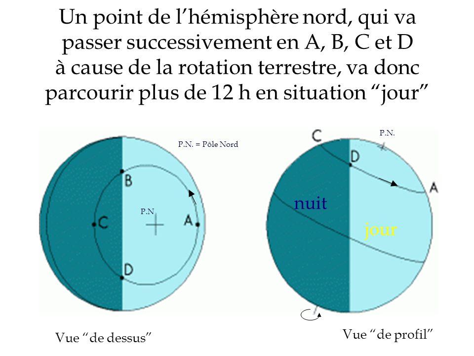 Un point de l'hémisphère nord, qui va passer successivement en A, B, C et D à cause de la rotation terrestre, va donc parcourir plus de 12 h en situation jour