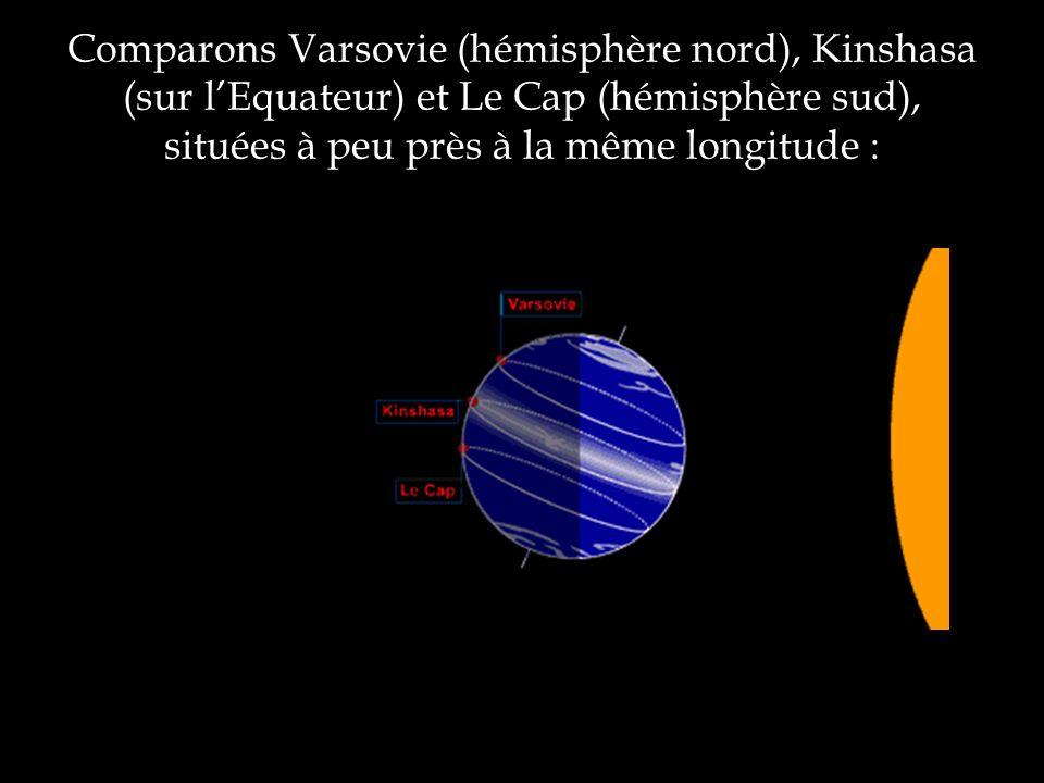 Comparons Varsovie (hémisphère nord), Kinshasa (sur l'Equateur) et Le Cap (hémisphère sud), situées à peu près à la même longitude :