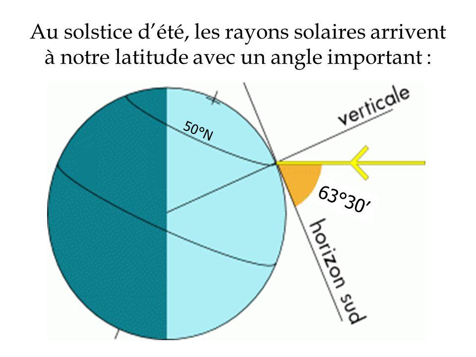 Au solstice d'été, les rayons solaires arrivent à notre latitude avec un angle important :