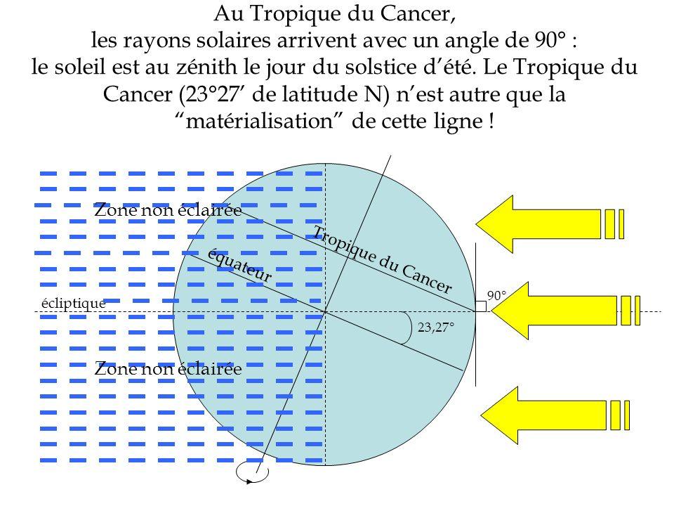 Au Tropique du Cancer, les rayons solaires arrivent avec un angle de 90° : le soleil est au zénith le jour du solstice d'été. Le Tropique du Cancer (23°27' de latitude N) n'est autre que la matérialisation de cette ligne !