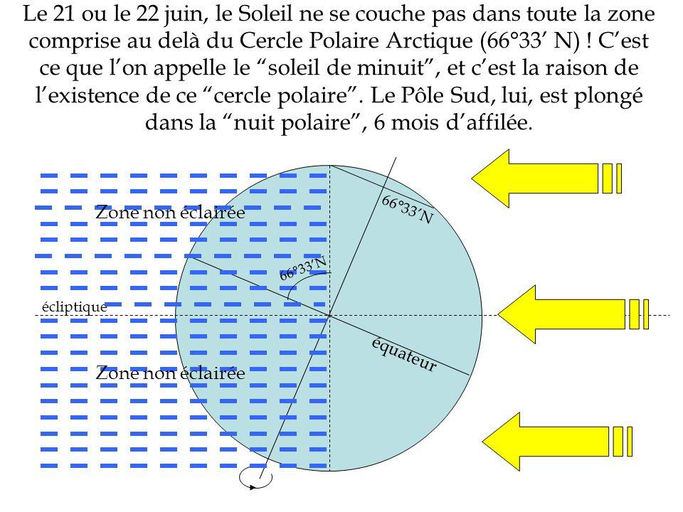 Le 21 ou le 22 juin, le Soleil ne se couche pas dans toute la zone comprise au delà du Cercle Polaire Arctique (66°33' N) ! C'est ce que l'on appelle le soleil de minuit , et c'est la raison de l'existence de ce cercle polaire . Le Pôle Sud, lui, est plongé dans la nuit polaire , 6 mois d'affilée.