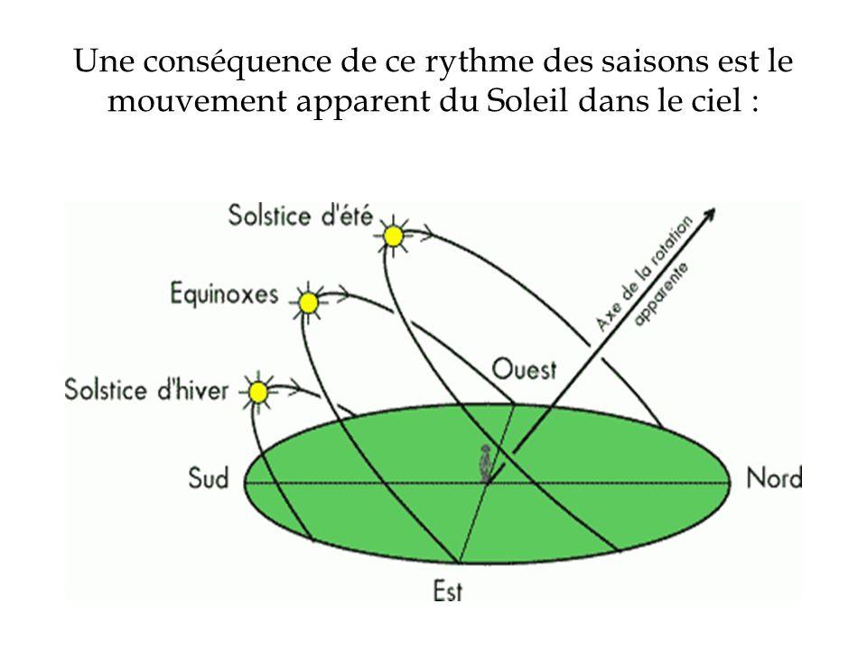 Une conséquence de ce rythme des saisons est le mouvement apparent du Soleil dans le ciel :