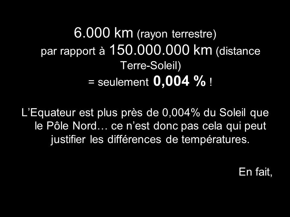 6. 000 km (rayon terrestre) par rapport à 150. 000