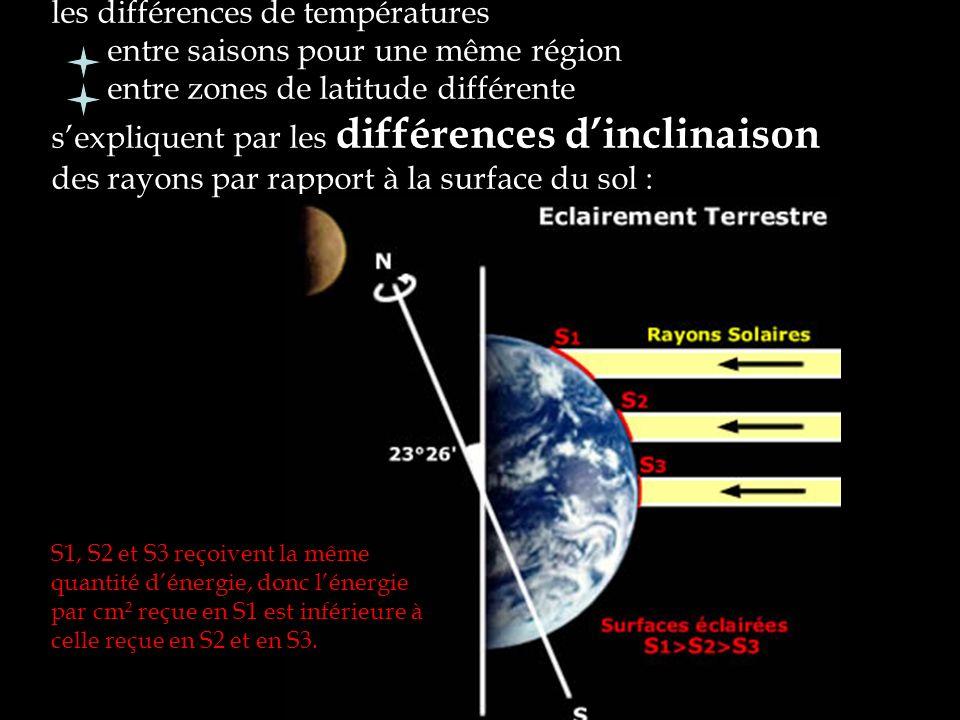 les différences de températures entre saisons pour une même région entre zones de latitude différente s'expliquent par les différences d'inclinaison des rayons par rapport à la surface du sol :