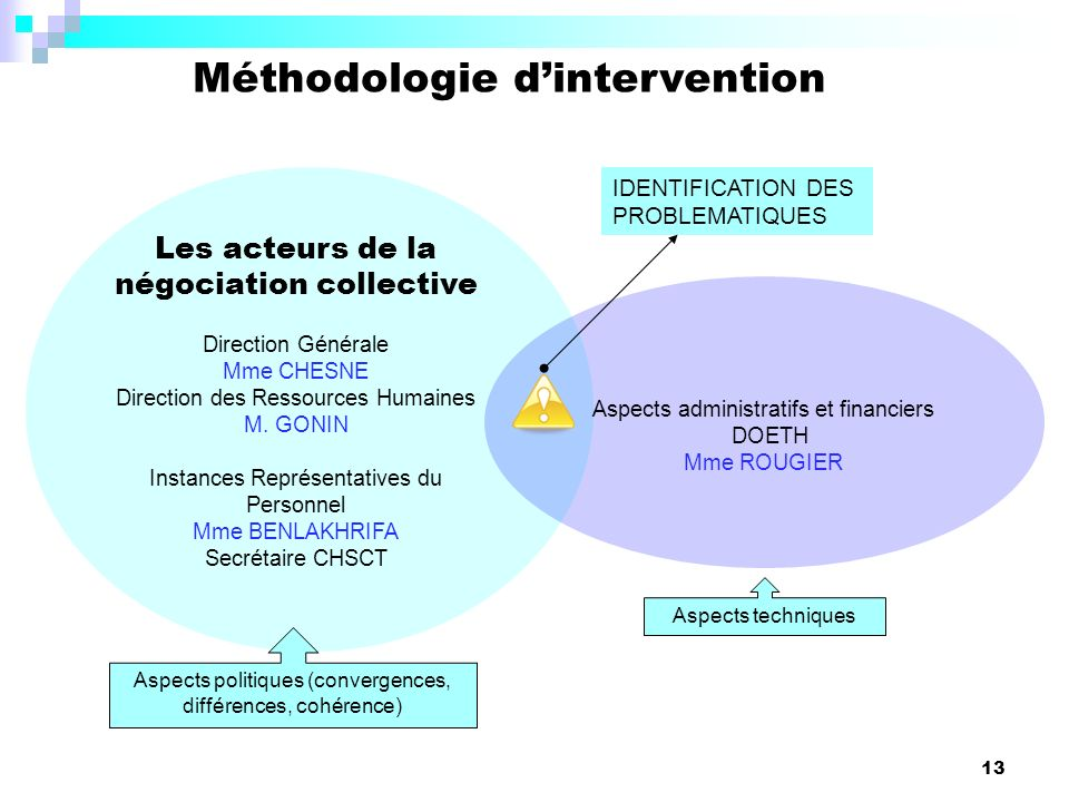 Méthodologie d'intervention