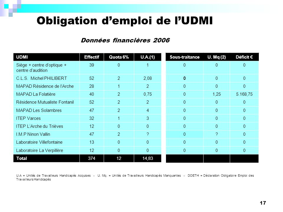 Obligation d'emploi de l'UDMI
