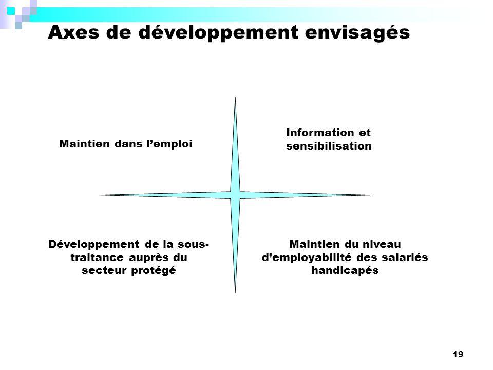 Axes de développement envisagés