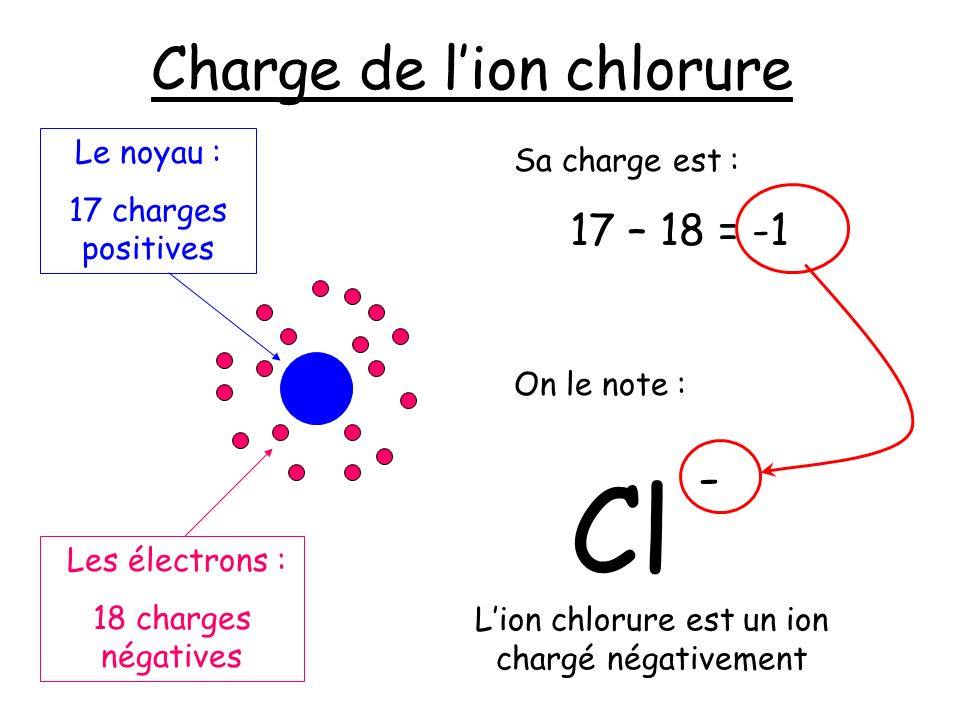 Charge de l'ion chlorure
