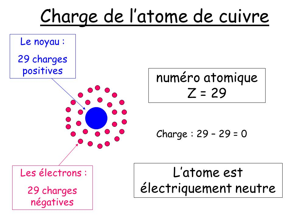 Charge de l'atome de cuivre