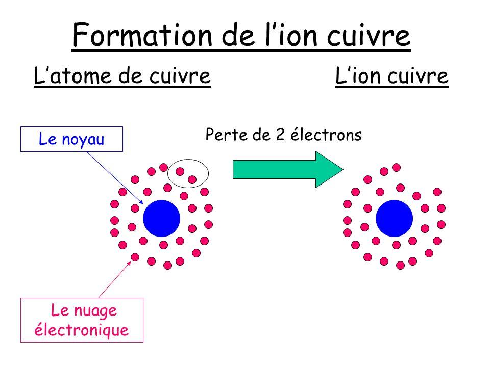 Formation de l'ion cuivre