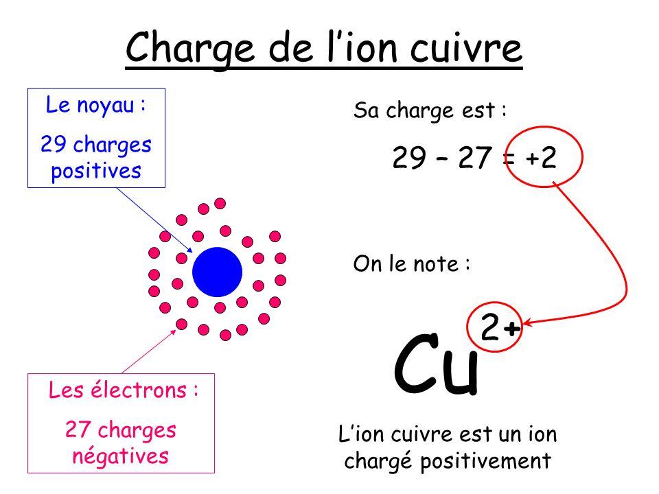 L'ion cuivre est un ion chargé positivement