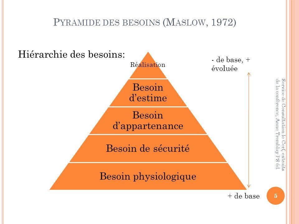 Pyramide des besoins (Maslow, 1972)