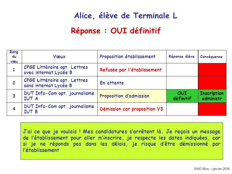 Alice, élève de Terminale L Réponse : OUI définitif