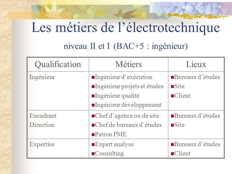 Les métiers de l'électrotechnique niveau II et I (BAC+5 : ingénieur)