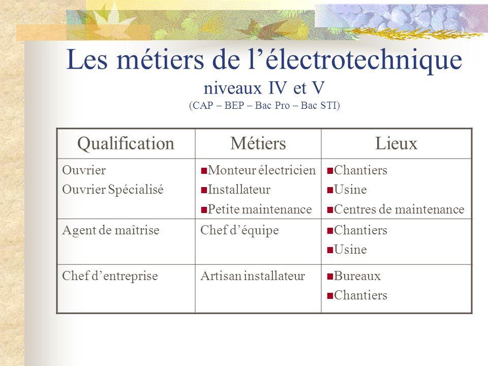 Les métiers de l'électrotechnique niveaux IV et V (CAP – BEP – Bac Pro – Bac STI)