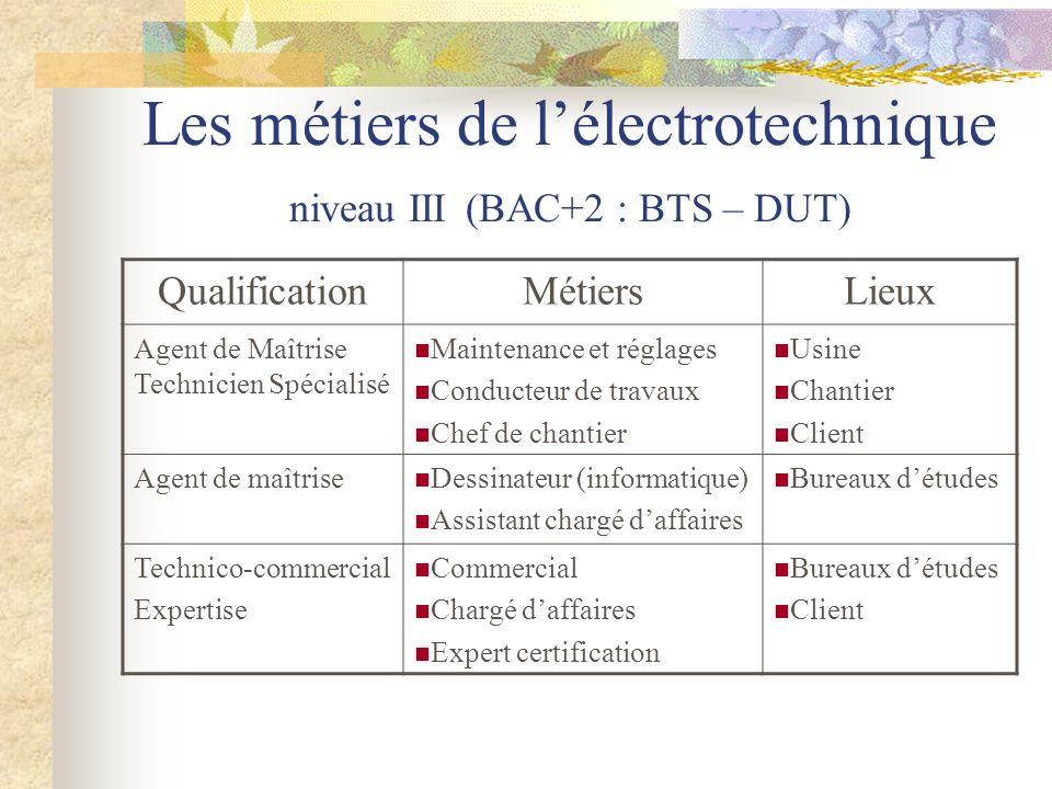 Les métiers de l'électrotechnique niveau III (BAC+2 : BTS – DUT)