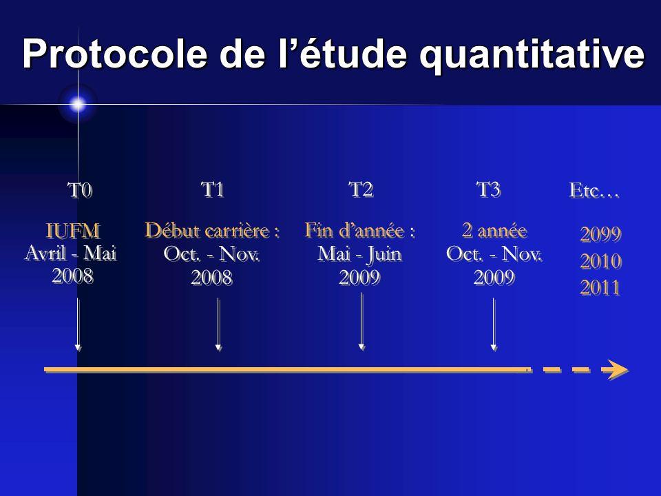 Protocole de l'étude quantitative