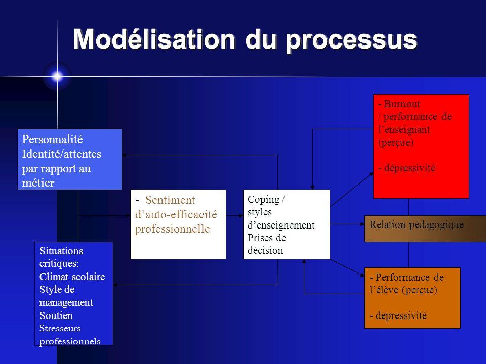 Modélisation du processus