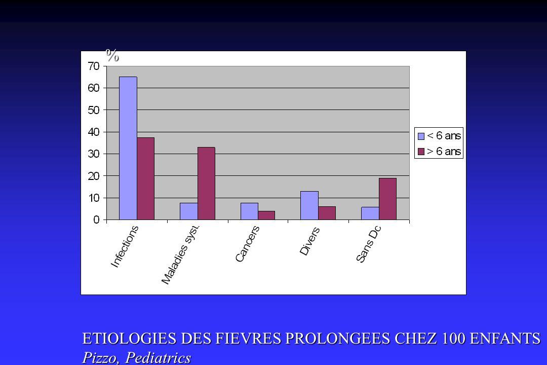% ETIOLOGIES DES FIEVRES PROLONGEES CHEZ 100 ENFANTS Pizzo, Pediatrics