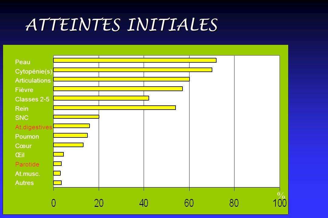 ATTEINTES INITIALES % Peau Cytopénie(s) Articulations Fièvre