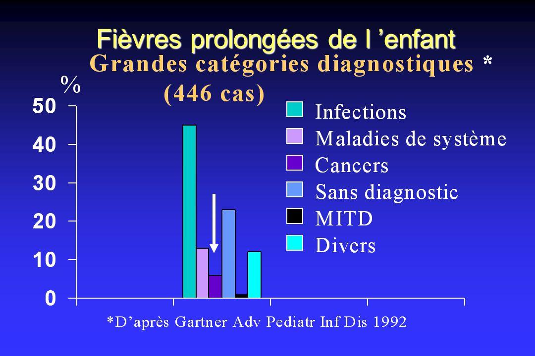 Fièvres prolongées de l 'enfant