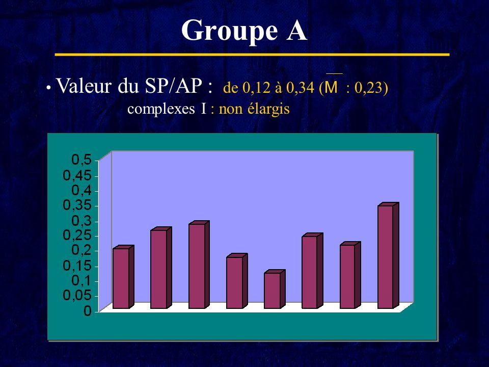 Groupe A Valeur du SP/AP : de 0,12 à 0,34 (M : 0,23)