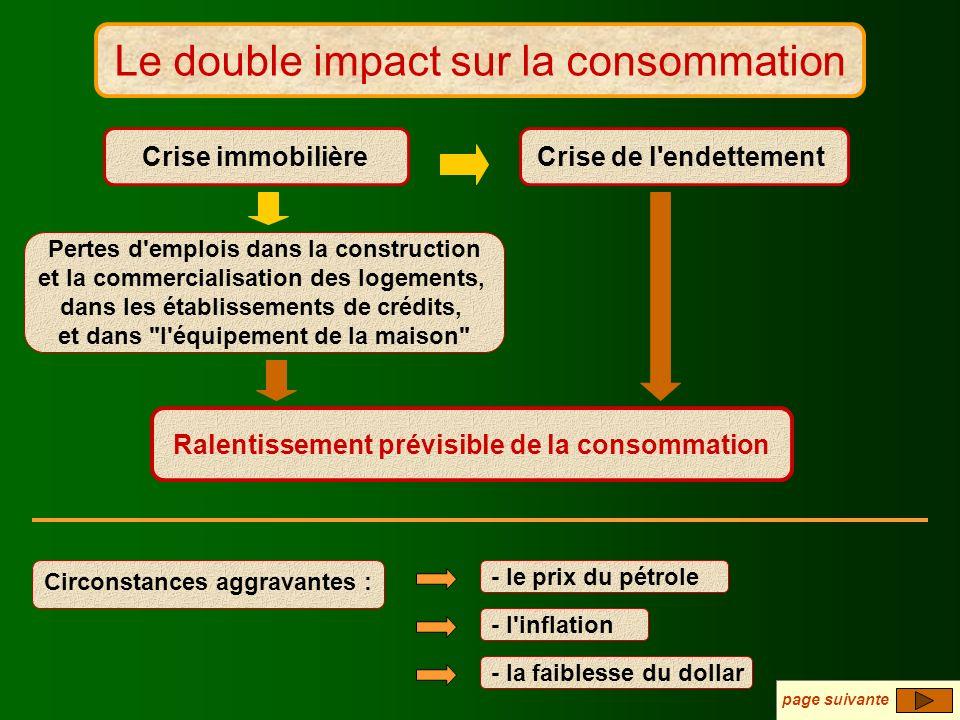 L impact sur la consommation