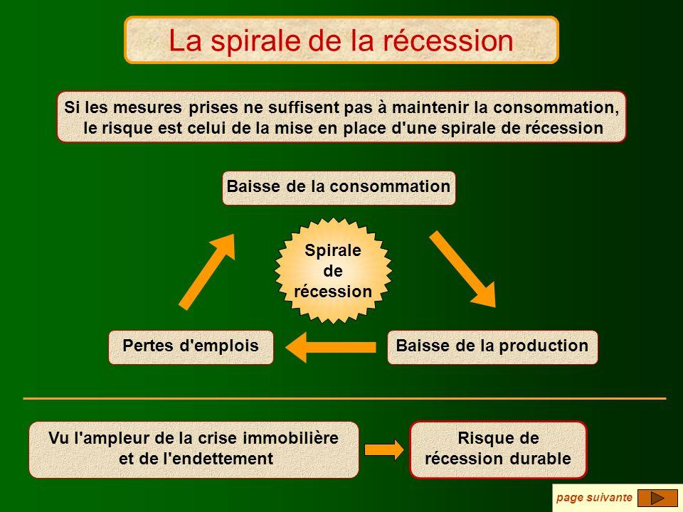 La spirale de la récession