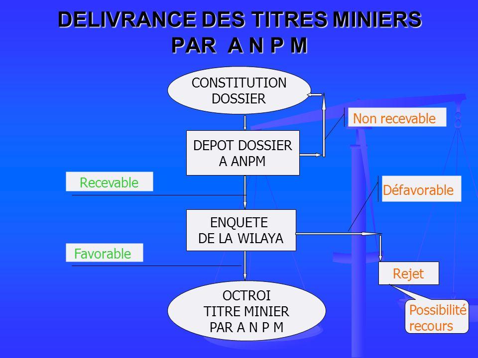 DELIVRANCE DES TITRES MINIERS PAR A N P M